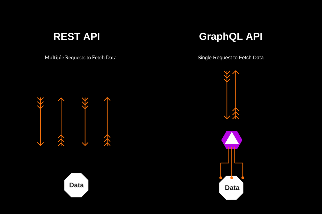 REST and GraphQL: What Works Better for Diverse Programming