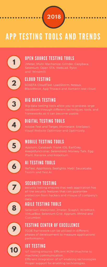 software testing tools and trends
