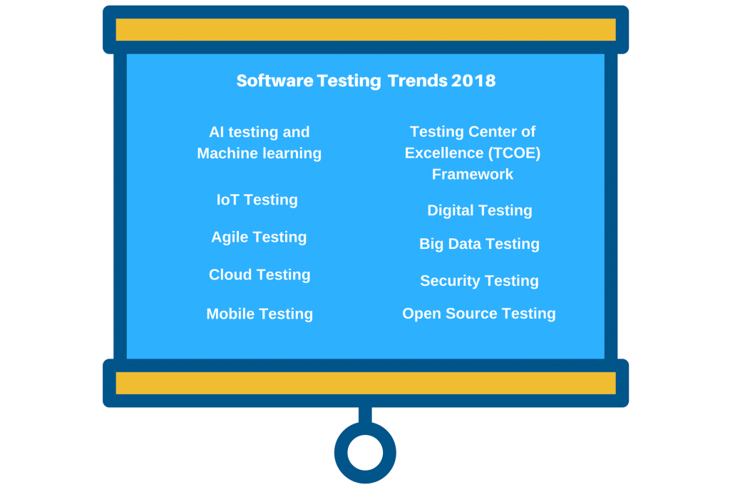 Software Testing in 2018