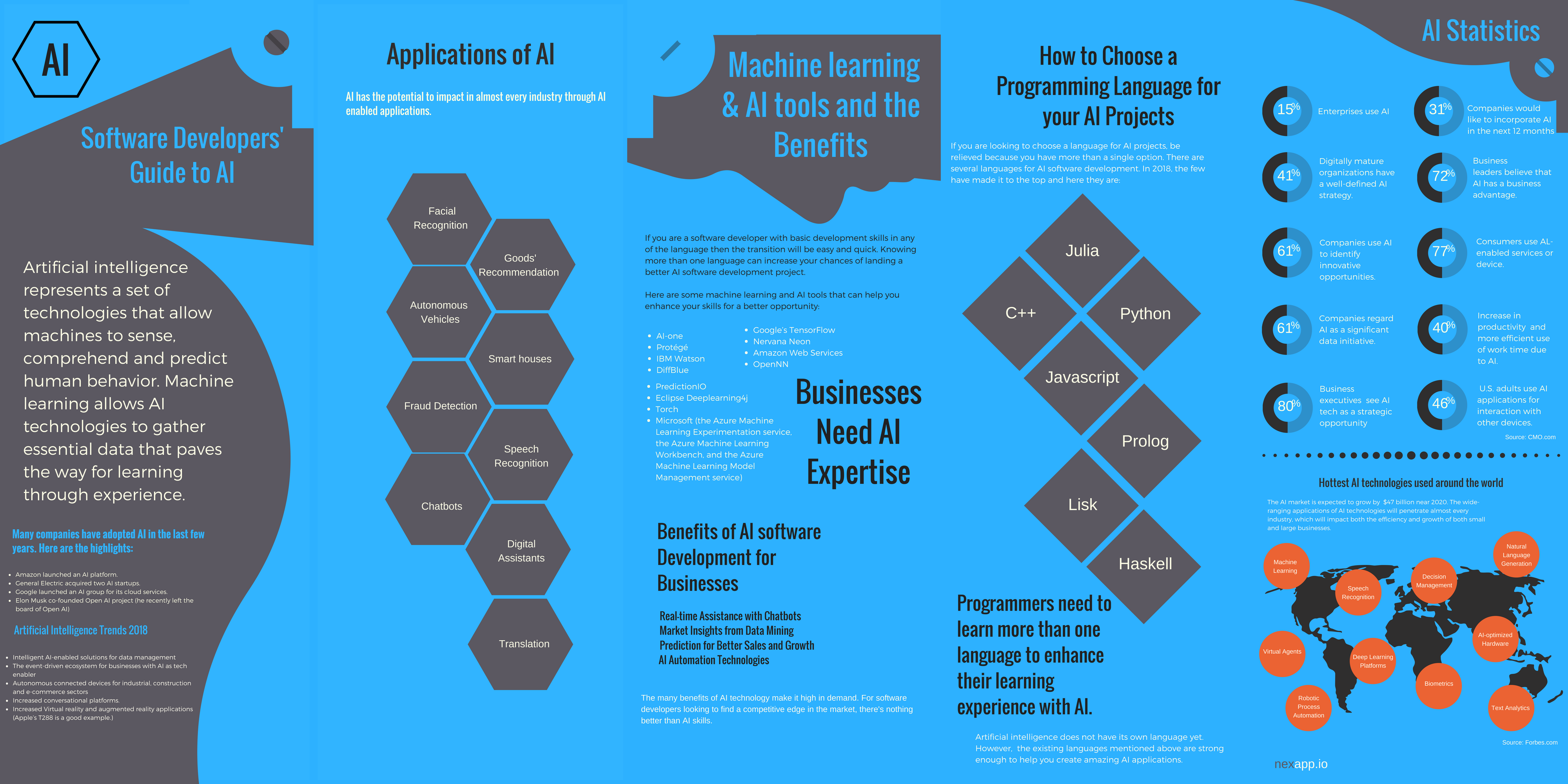 Software Developers' Guide to AI